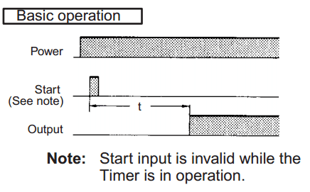 Timing Chart On-Delay Basic