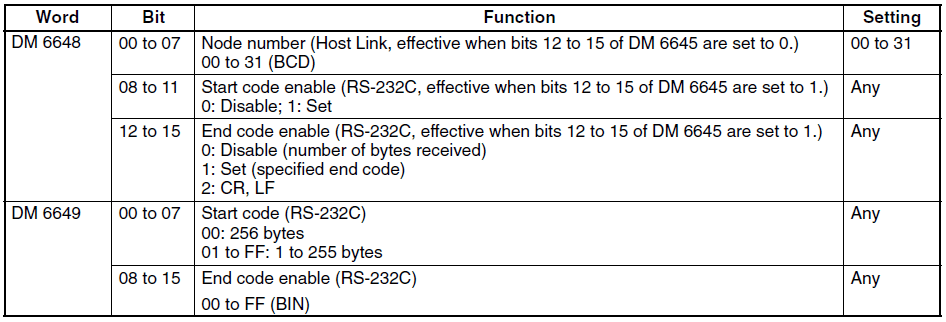 How to Implement Omron PLC Host Link Protocol