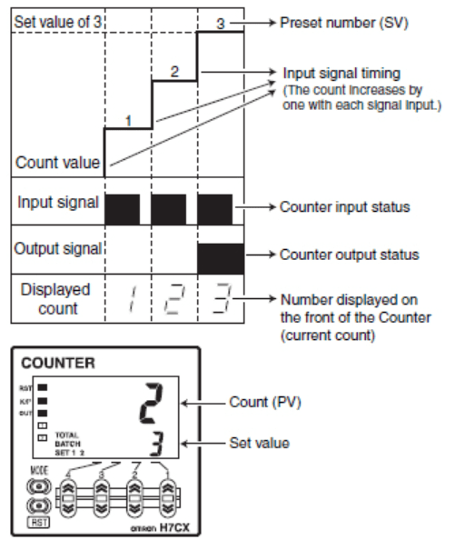 timing chart counter