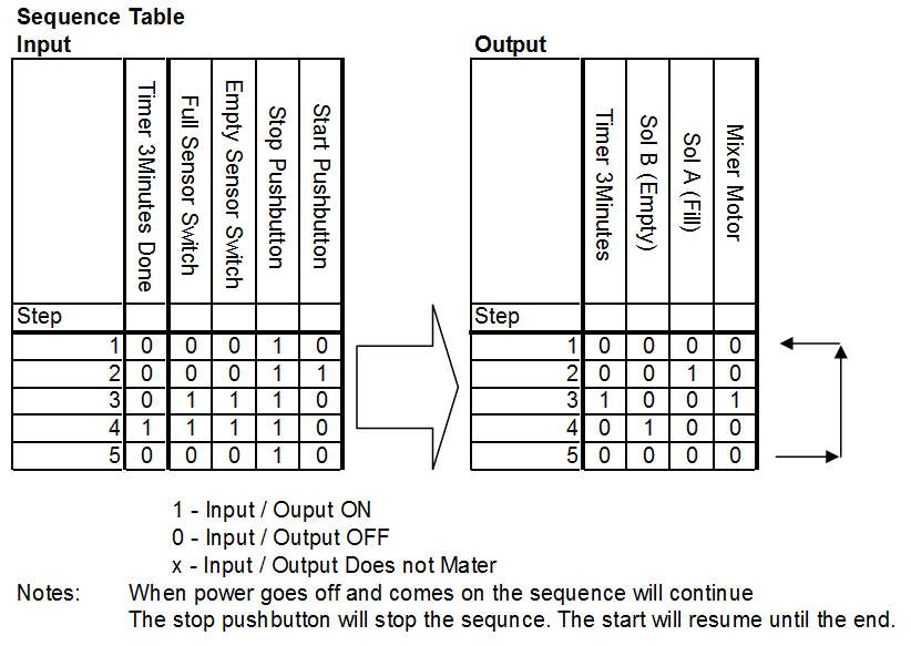 Process Mixer - Sequence Table