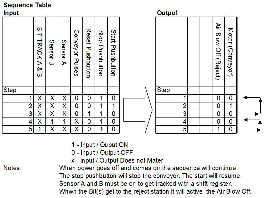 Sequence Table