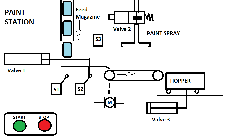 plc programming example  u2013 paint spraying