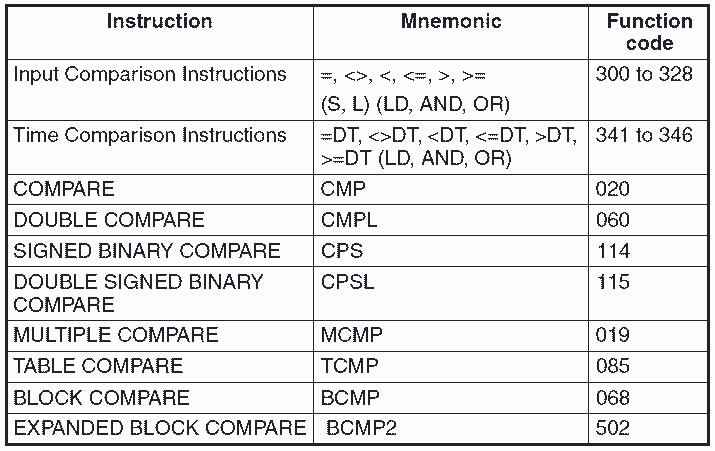 Omron CP1H PLC Compare Instructions
