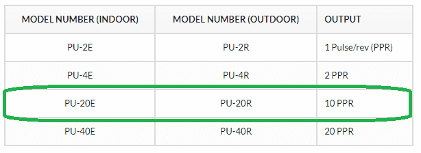 Click PLC High Speed Counting – Part 1
