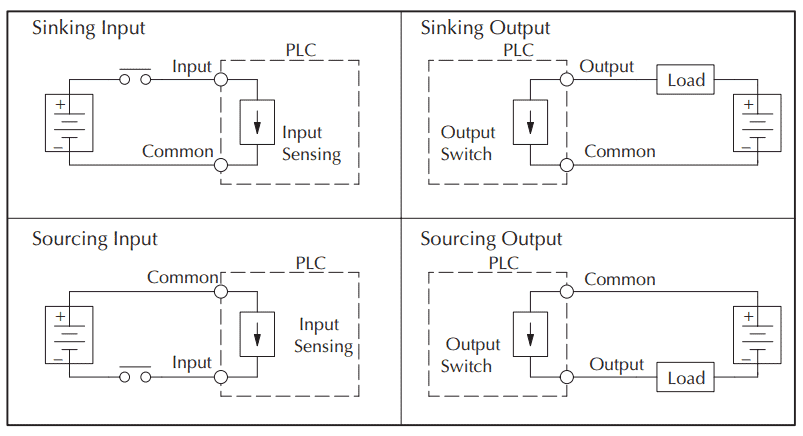 Wiring Push ons and Selector Switch to Click PLC | Acc ... on