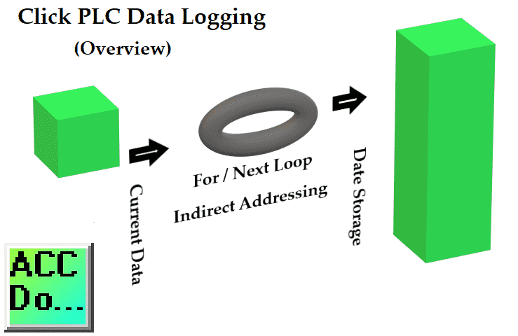 Click PLC Logging Data with Time and Date Stamp
